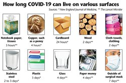 COVID-19 lifespan on surfaces.jpg