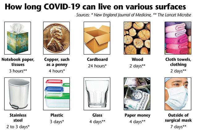 COVID-19 lifespan on surfaces.jpg